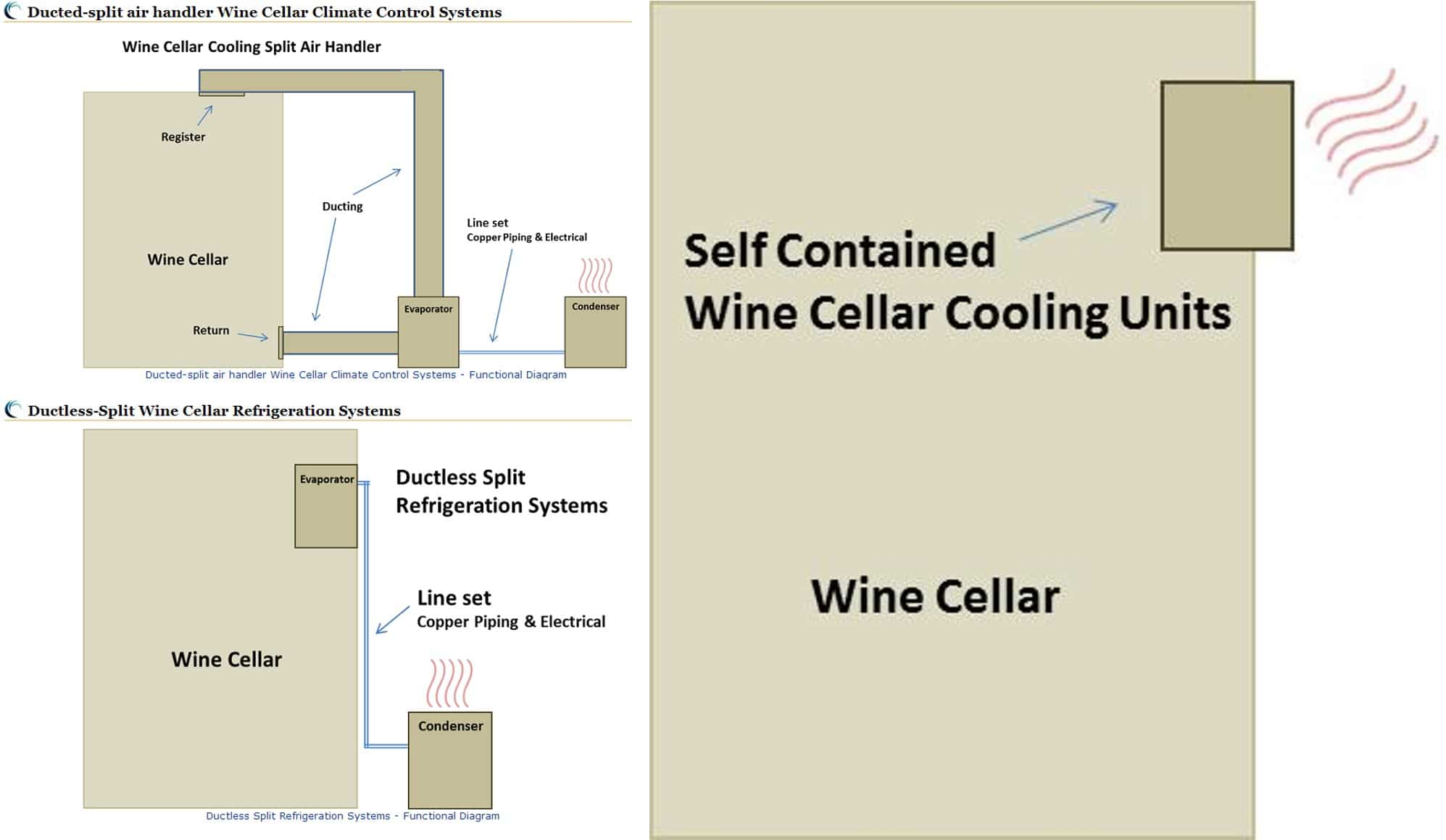 Types of Wine Cellar Refrigeration Systems